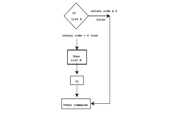 shell scripting examples in linux pdf